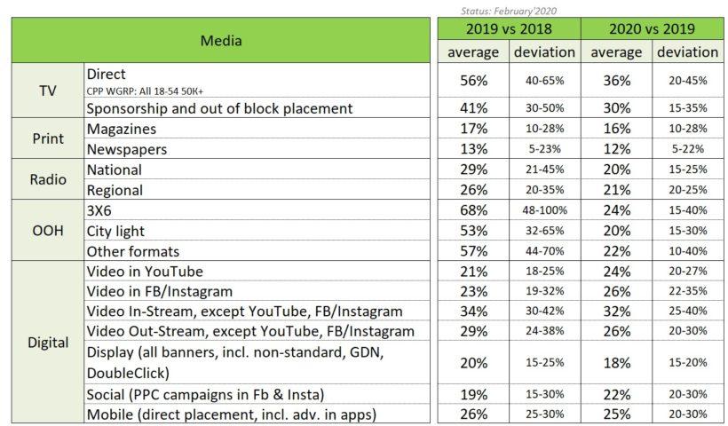 Консолидированные результаты опроса экспертов рекламного рынка