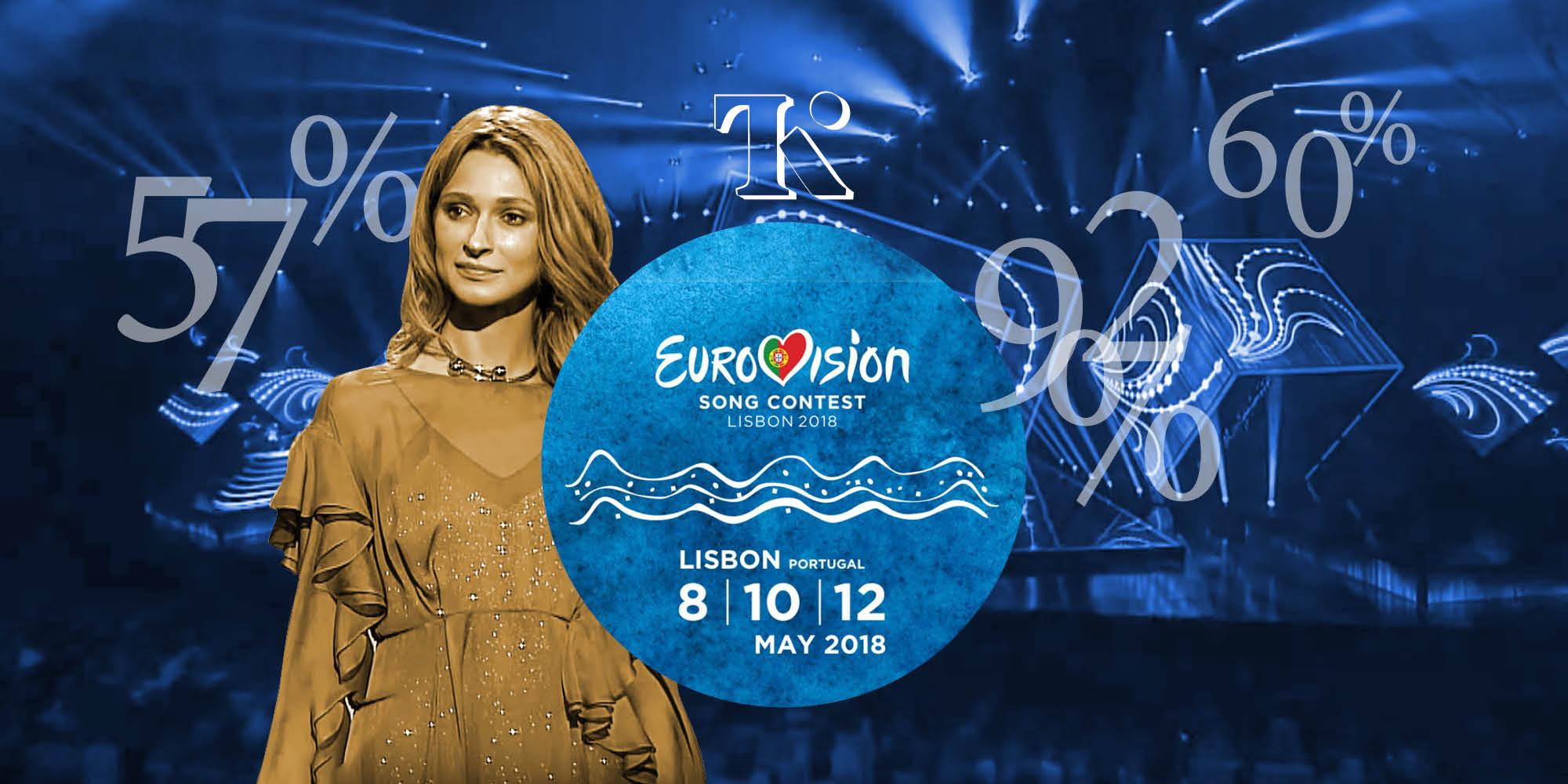 Кто будет представлять Украину на Евровидении-2018? Эксперты делают ставки