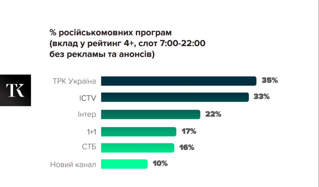 Как работает закон о языковых квотах на ТВ