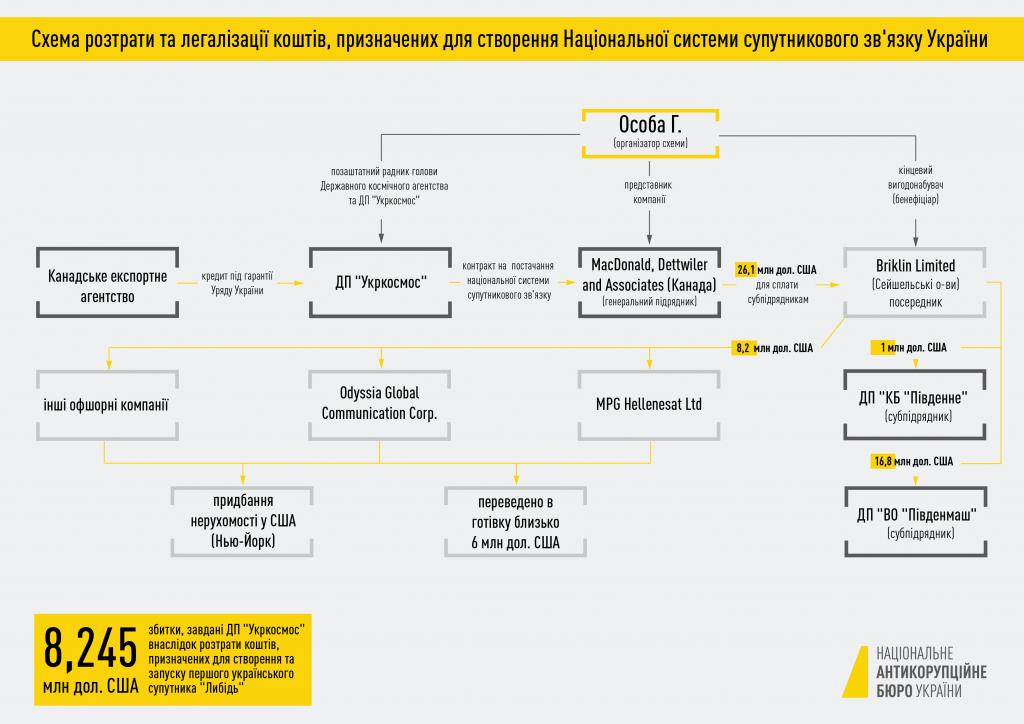 ? У НАБУ розповіли про схему розтрати ,24 млн «Укркосмосу»