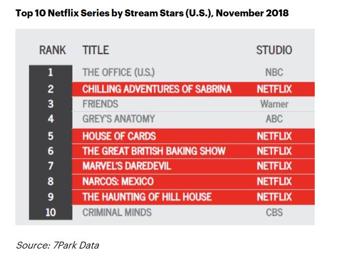 У США озвучили частку аудиторії оригінальних серіалів Netflix
