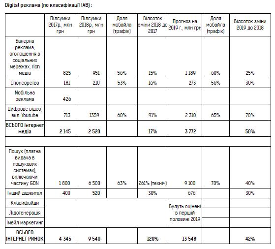 📊 Объем рынка интернет-рекламы от IAB Ukraine оказался в 2 раза больше оценки ВРК