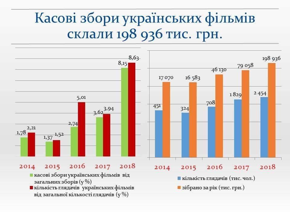 📈 200 млн з «молодогвардійцями»: у Держкіно відзвітували за 2018 рік