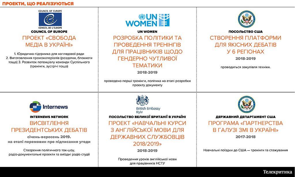 📺💎Зачем украинскому ТВ грантовые проекты?