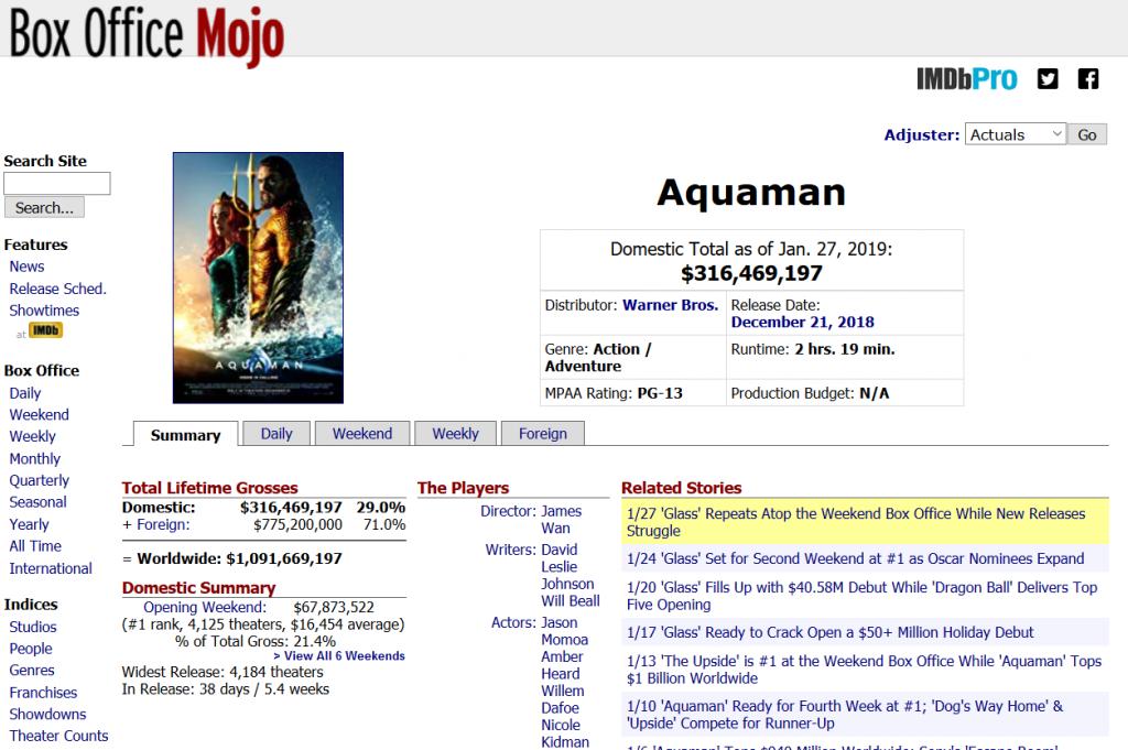 ? ? «Аквамен» став найкасовішим фільмом за коміксами DC