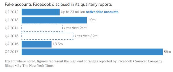 Ловить да не выловить: Facebook не может подсчитать точное количество фейков