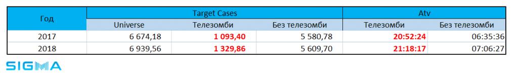 📺📊 Пятый год с Nielsen: проседание телесмотрения, рост «телезомби» и коррекция украинского языка