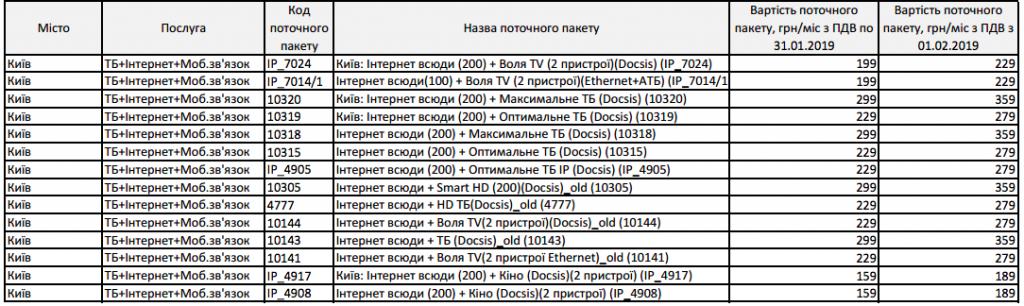 «Воля» поднимает тарифы в Киевес 1 февраля