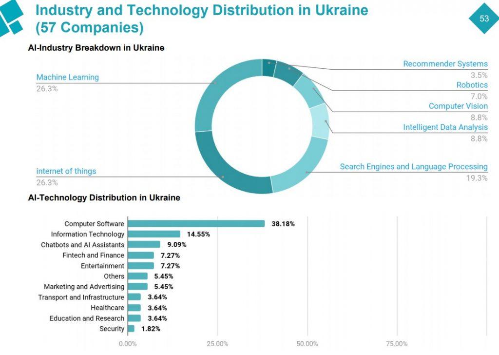 💻 Искусственный интеллект: Украина лидирует