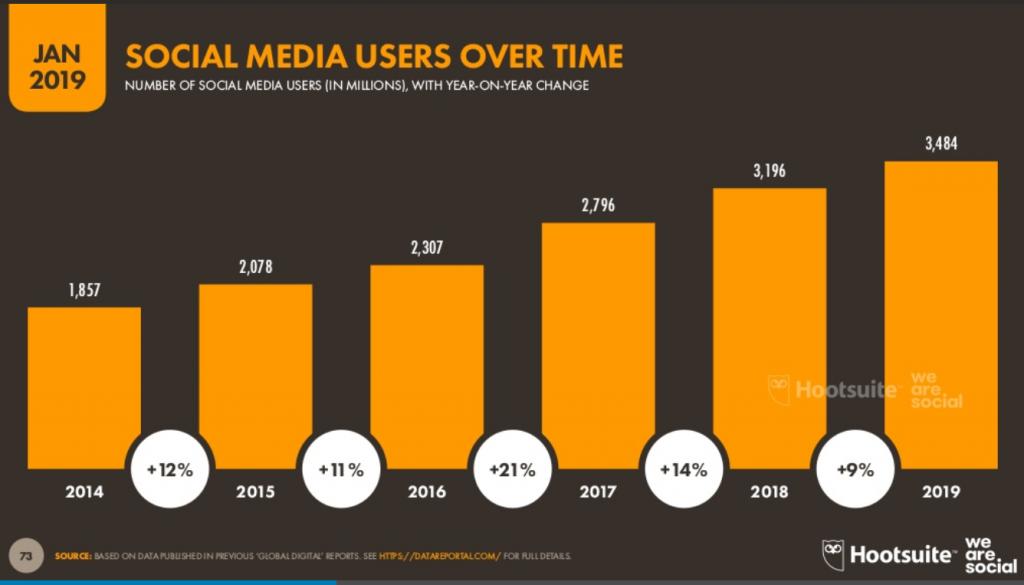 Global Digital 2019: куди рухається цифровий світ і ми разом із ним