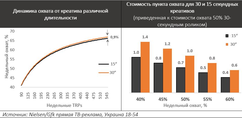 ? Publicis Groupe Ukraine пропонує ринку перейти на короткі ТВ-ролики