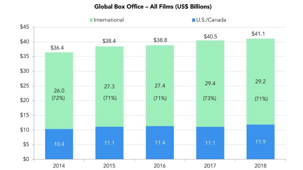 ? Кінопрокат повільно вмирає: 5 тенденцій зі звіту MPAA