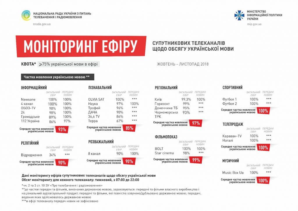 ⛔ Шість загальнонаціональних телеканалів не дотягують до 90%-ї квоти на українську мову