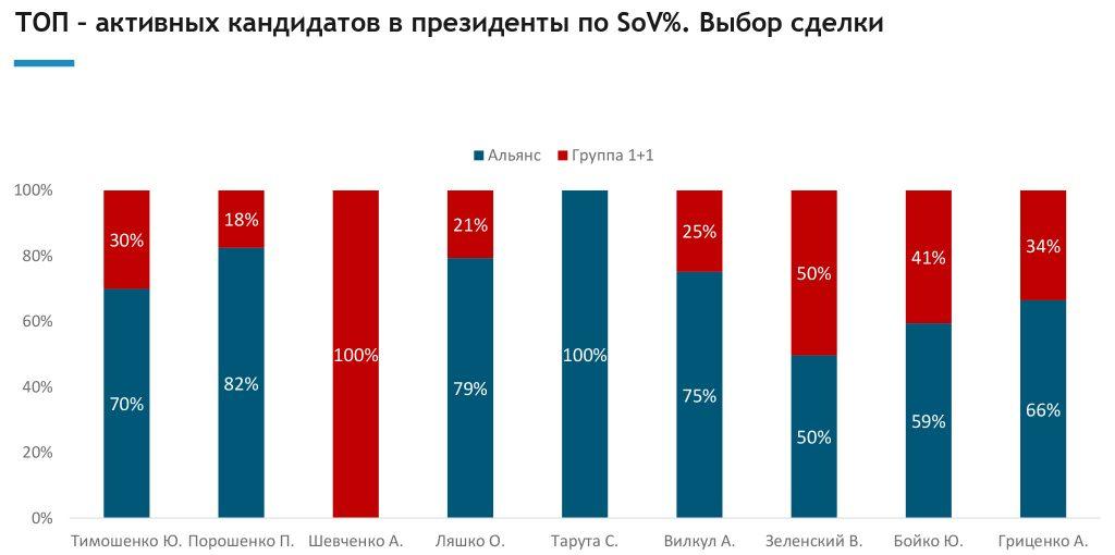 Анализ телевыборов: политической рекламы на ТВ меньше, чем на прошлых выборах