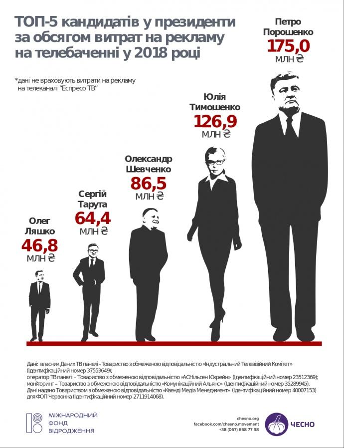 ? Телеканали в 2018 заробили на кандидатах у президенти ₴650 млн
