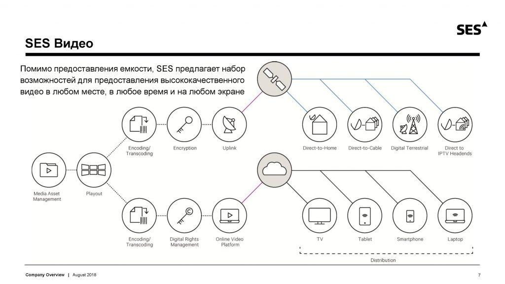 Презентация SES: кодирование спутника, платный HD-пакет и мировое господство