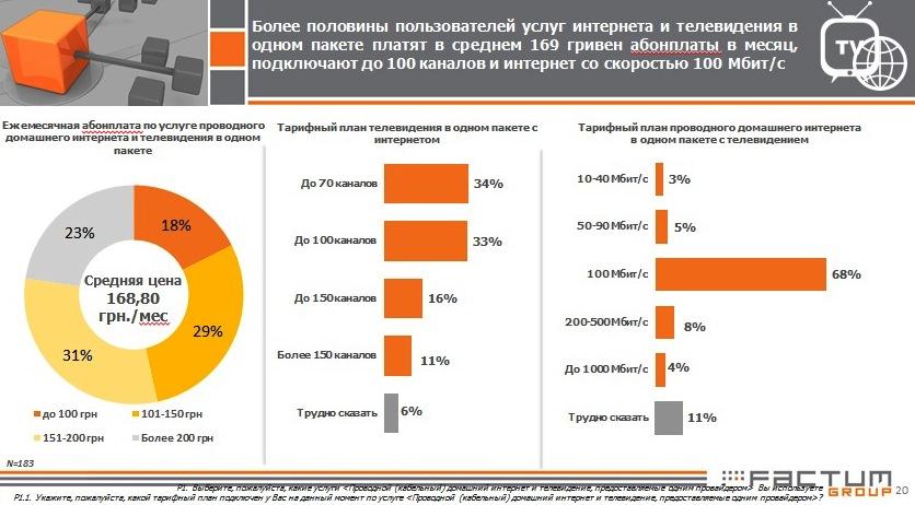 📺💰 Стали известны средние цены на ТВ и интернет в Киеве