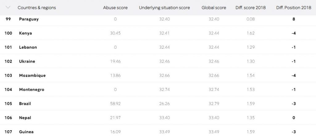 Україна на 102-му місці в світовому рейтингу свободи преси