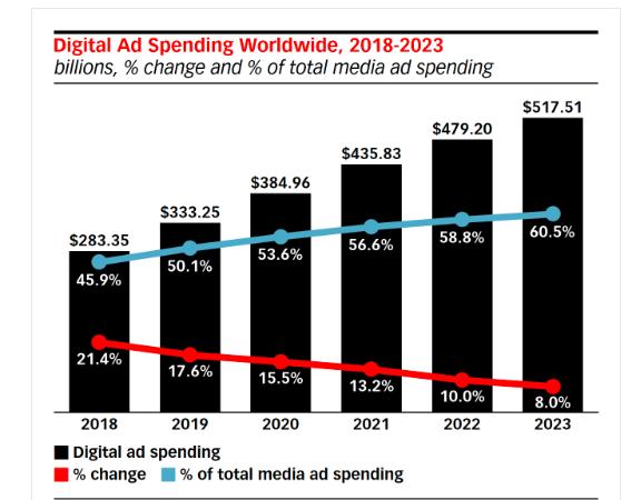 ?Глобальні видатки на digital-рекламу в 2019