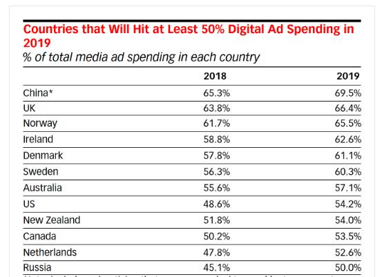 🌎Глобальні видатки на digital-рекламу в 2019