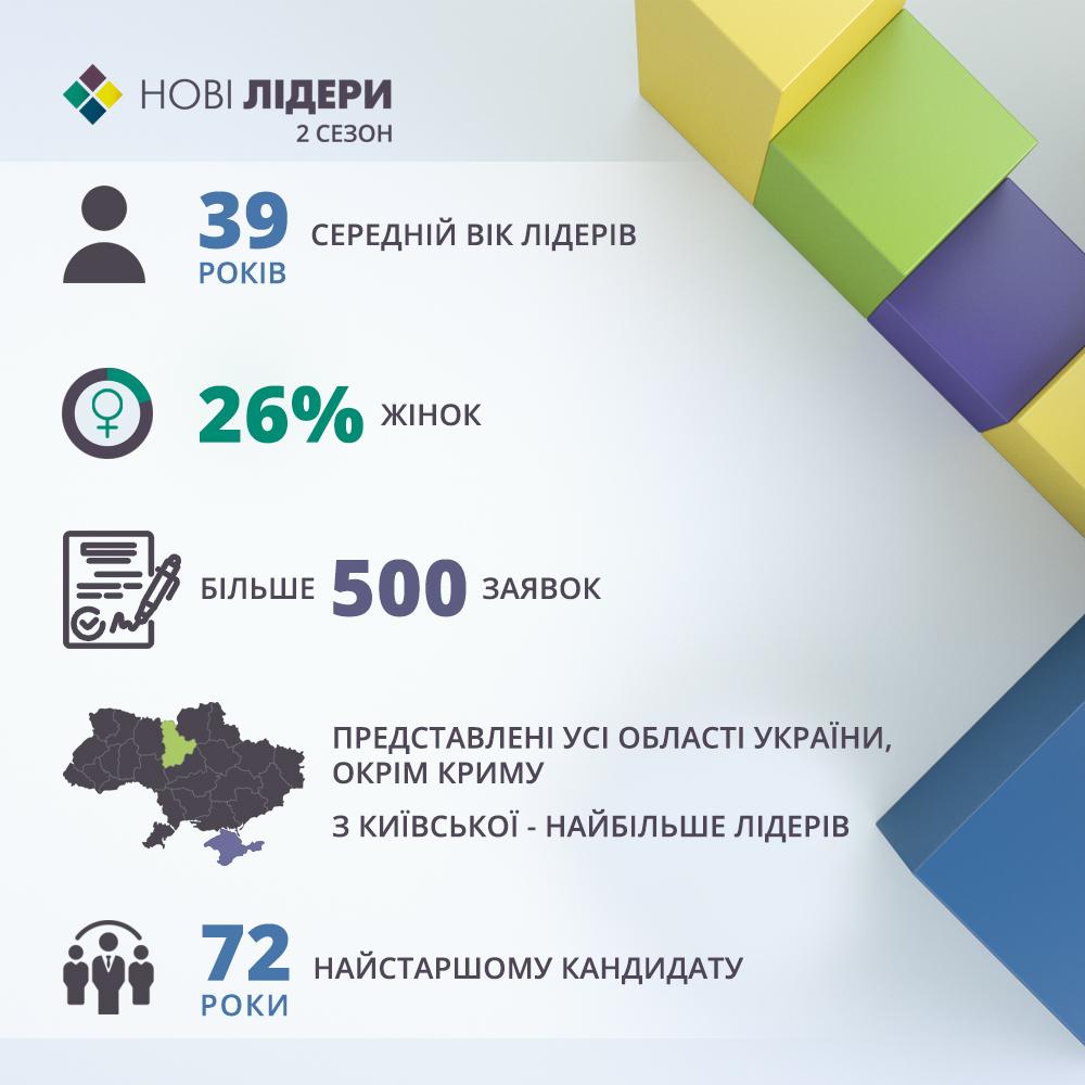 Завтра украинцы смогут выбрать новых участников на проект «Новые лидеры 2»