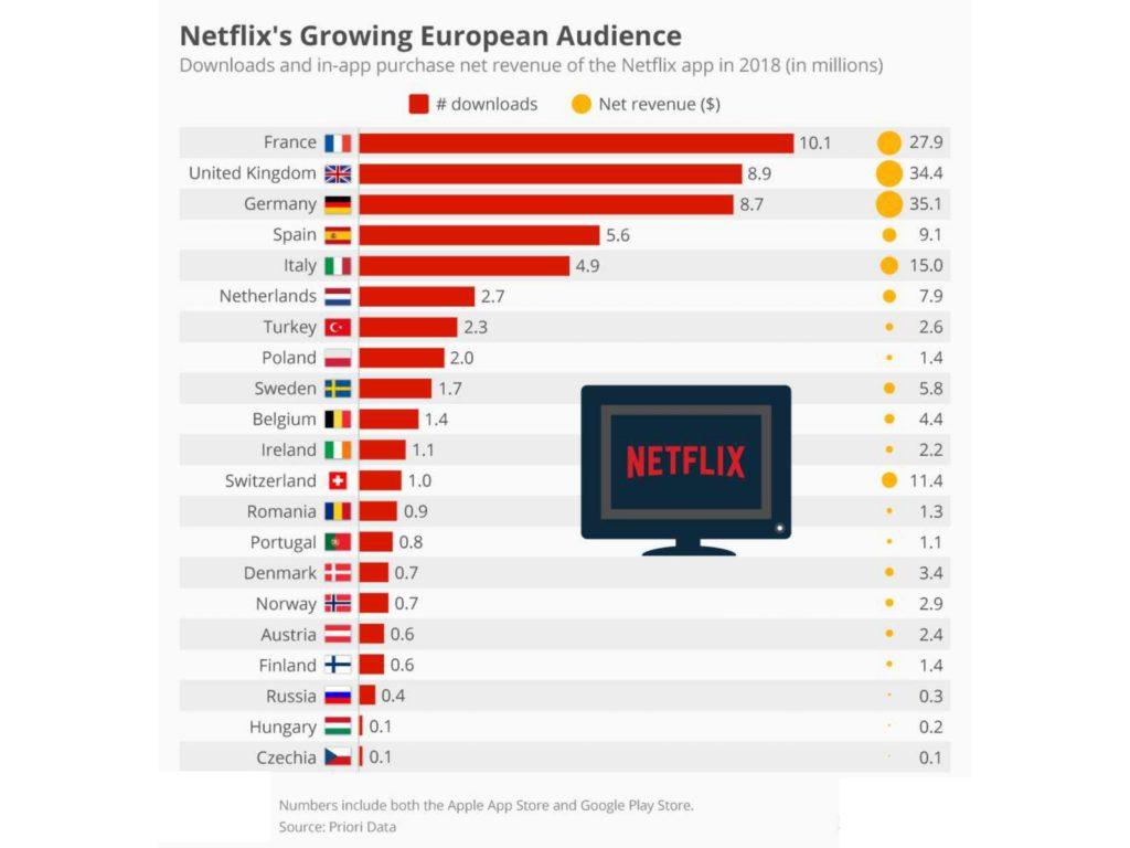📈📊 #ДЕК-2019. Звички поколінь Х, Y і Z, зростання ОТТ і Netflix попереду всіх