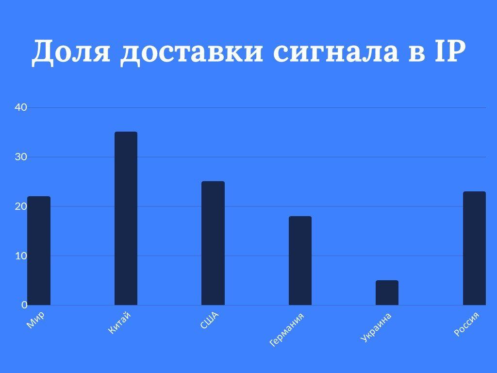 IP или спутник? Как украинские телеканалы недооценивают доставку сигнала по IP