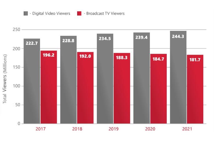 Прогнозируемый обьем смотрения в США: ТВ и digital видео, в период с 2017-2020