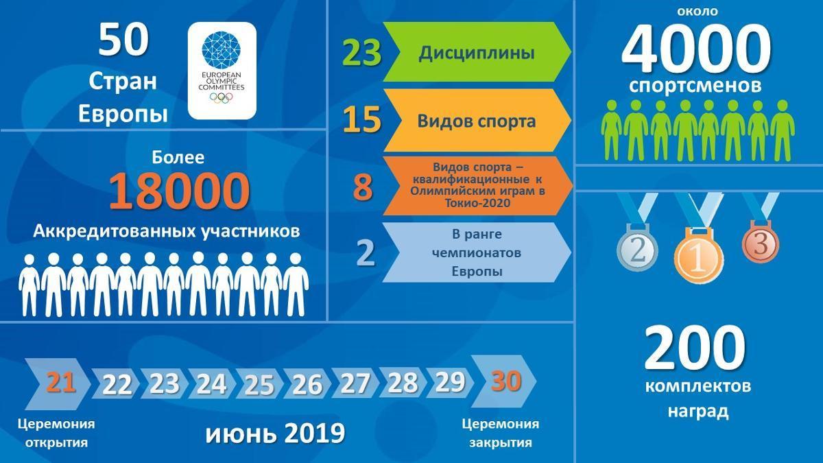 Статистика Европейских игр