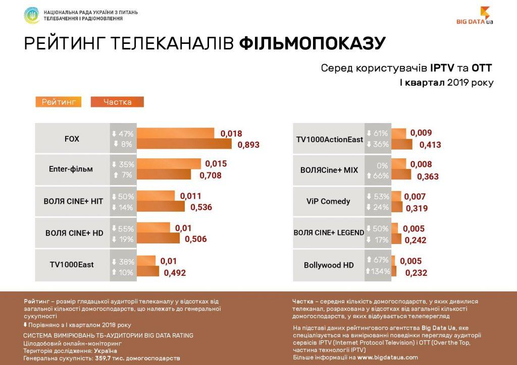 «1+1» б'є «Україну». Які канали найчастіше дивляться користувачі інтернет-ТБ