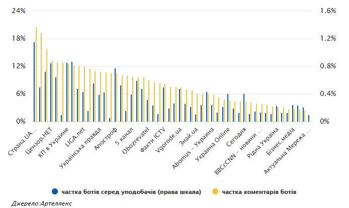 «Знай.ua» и Politeka - самые залайканные в Facebook