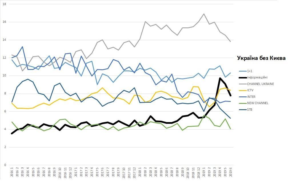 📺 75+ и «аномальный» Киев. Почему рейтинги информационных телеканалов – это мыльный пузырь?