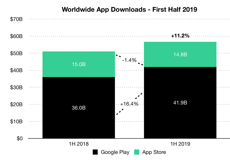 📱Скільки заробили мобільні застосунки за першу половину 2019 року?