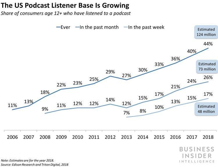 Скрин с сайта Business Insider: График роста целевой аудитории подкастов
