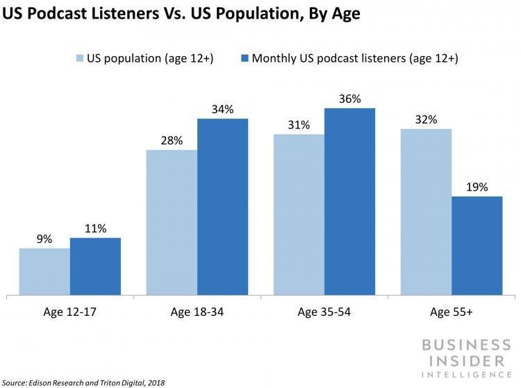 Скрин с сайта Business Insider: Инфографика популярности подкастов среди слушателей разного возраста
