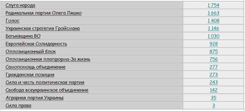 Політична 30-метрівка: які партії найефективніше розміщували політичну телерекламу?