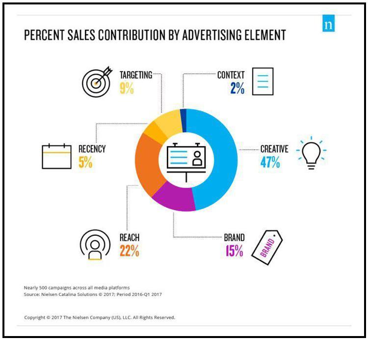 """Диаграмма Nielsen.com """"Процентное соотношение рекламных элементов в процессе продаж"""""""