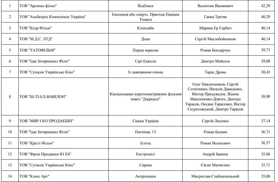 таблица Питчинг Госкино