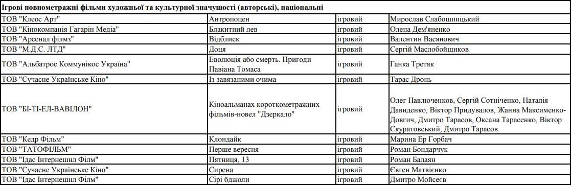 таблица победители питчинга Госкино
