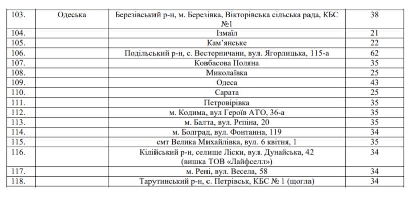 «Зеонбуд» расширил сеть МХ-1 в Одесской области с 9 до 16 населенных пунктов