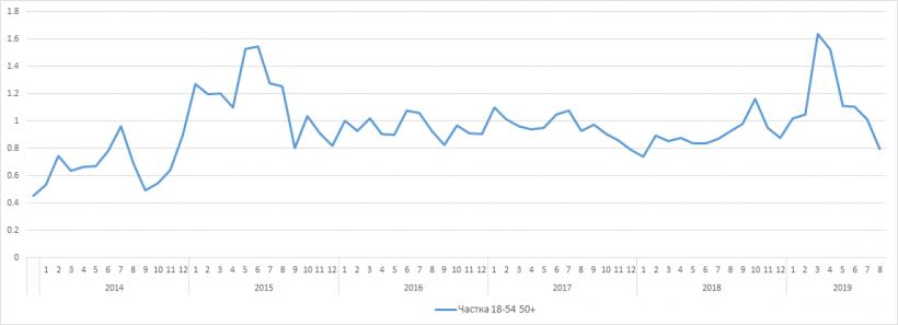 Життя без цифри. Як втрата мовлення в Т2 відіб'ється на показниках «112 Україна»