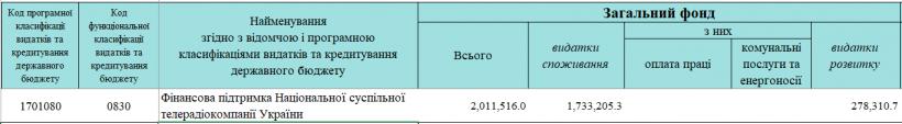 «Общественное» из 2 млрд гривен бюджета в 2020-м планирует потратить на контент только 120 миллионов