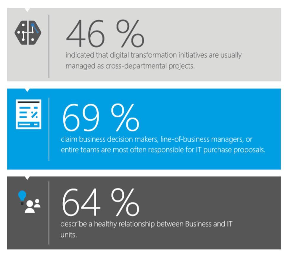 Скрин Microsoft Report. 69% компаний утверждают, линейный бизнес-менеджеры чаще всего отвественны за покупку IT-решений для бизнеса..