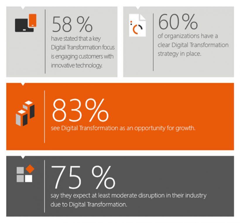 Скрин Microsoft Report. 83% европейских компаний рассмтаривают цифровую трансформацию как фактор роста