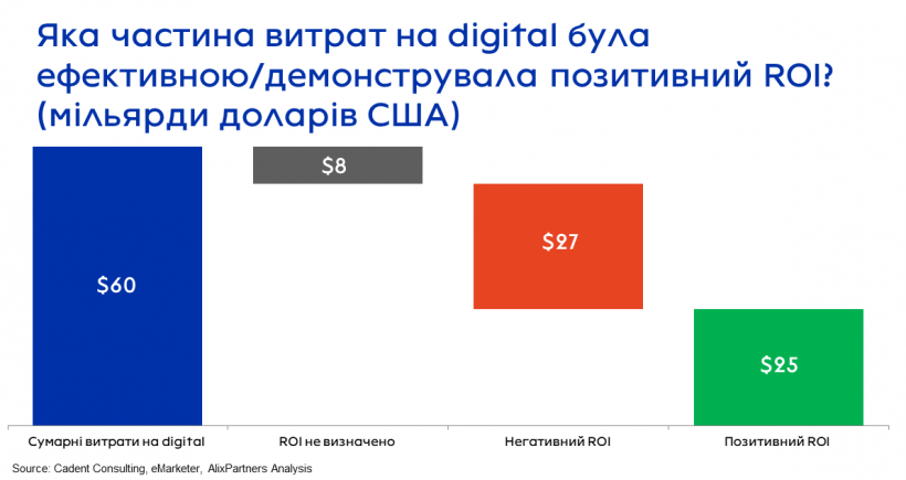60% инвестиций FMCG-брендов в digital не окупаются - Сергей Ходыка