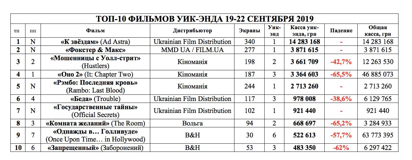 Конорейтинги: ТОП-10 фильмов уик-энда 19-22 сентября