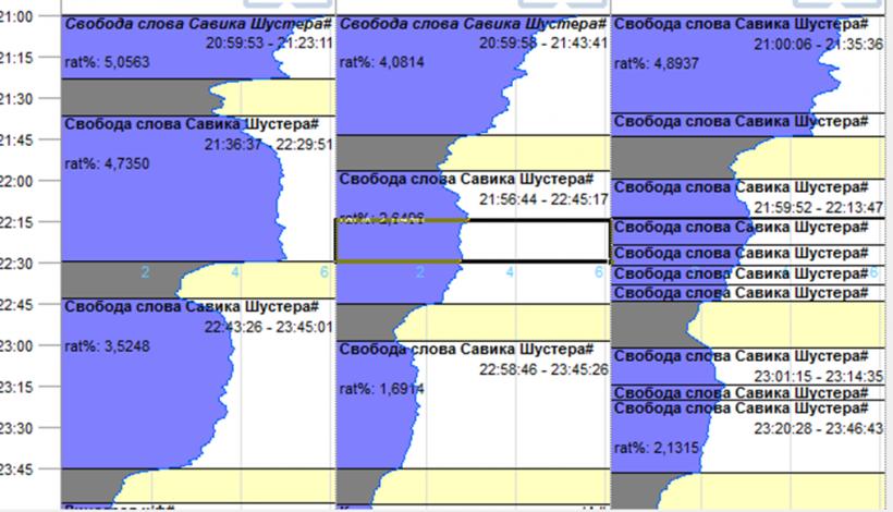 Як програма Савіка Шустера паразитує на показниках каналу «Україна»