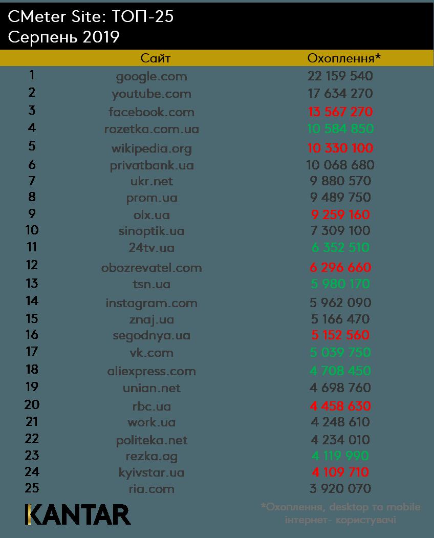 Стало известно, какие сайты были самыми посещаемыми в августе