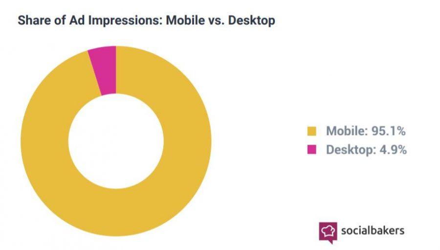 У Instagram активніша аудиторія, а в Facebook найчастіше клацають на рекламу - дослідження