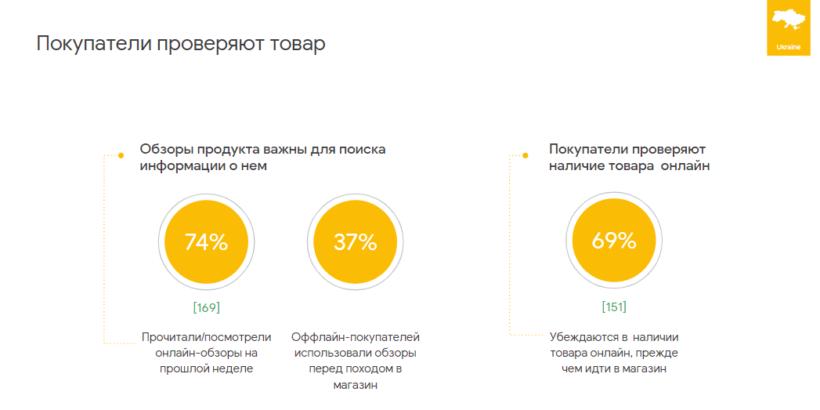 77% украинских пользователей обращаются к Google, прежде чем совершить покупку - исследование